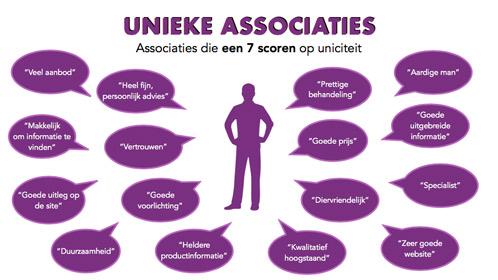 Unieke associaties donzendekbed.nl